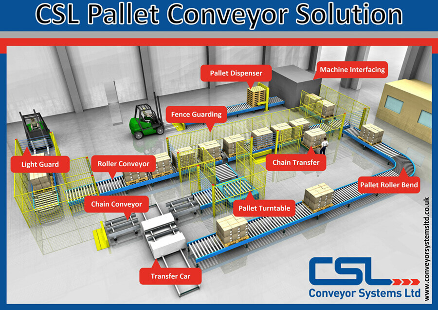 Pallet Conveyors Solution
